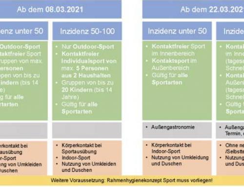 Informationen zum Sportbetrieb ab 08.03.2021
